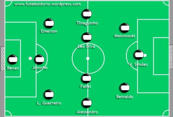 Formação tática do Botafogo